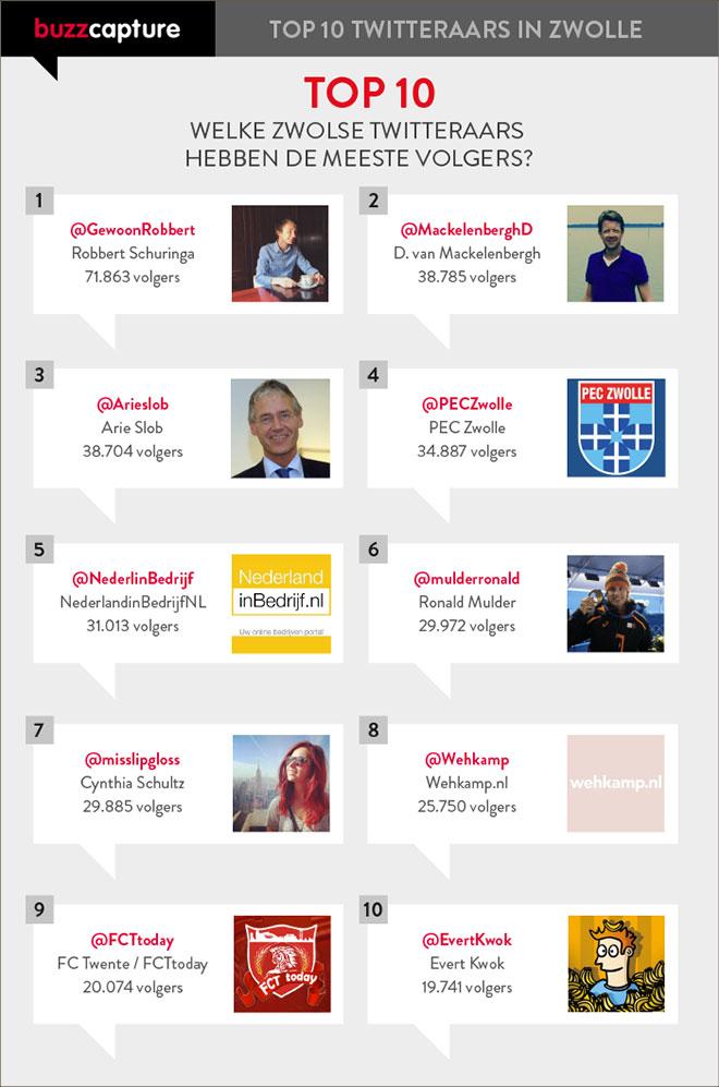 Top-10-twitteraars-Zwolle