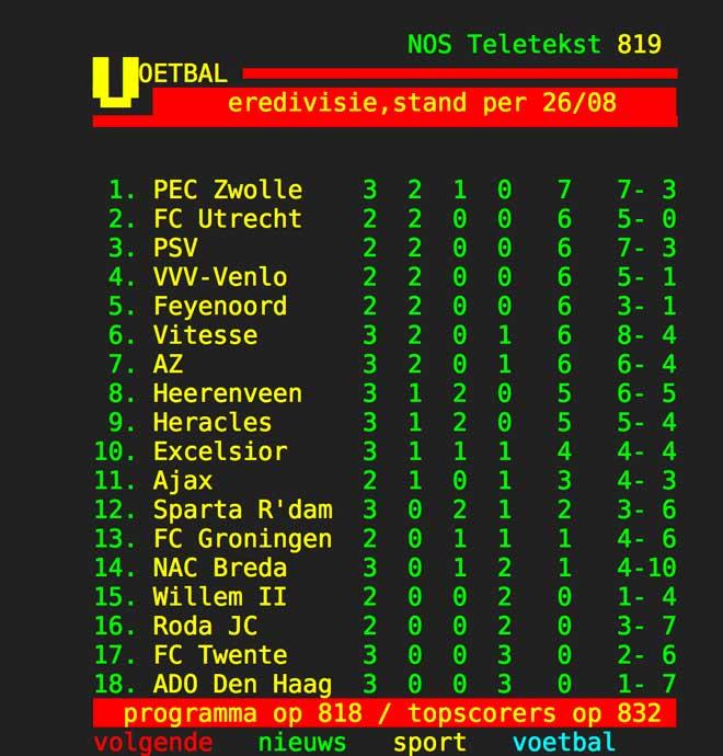 PEC Zwolle koploper