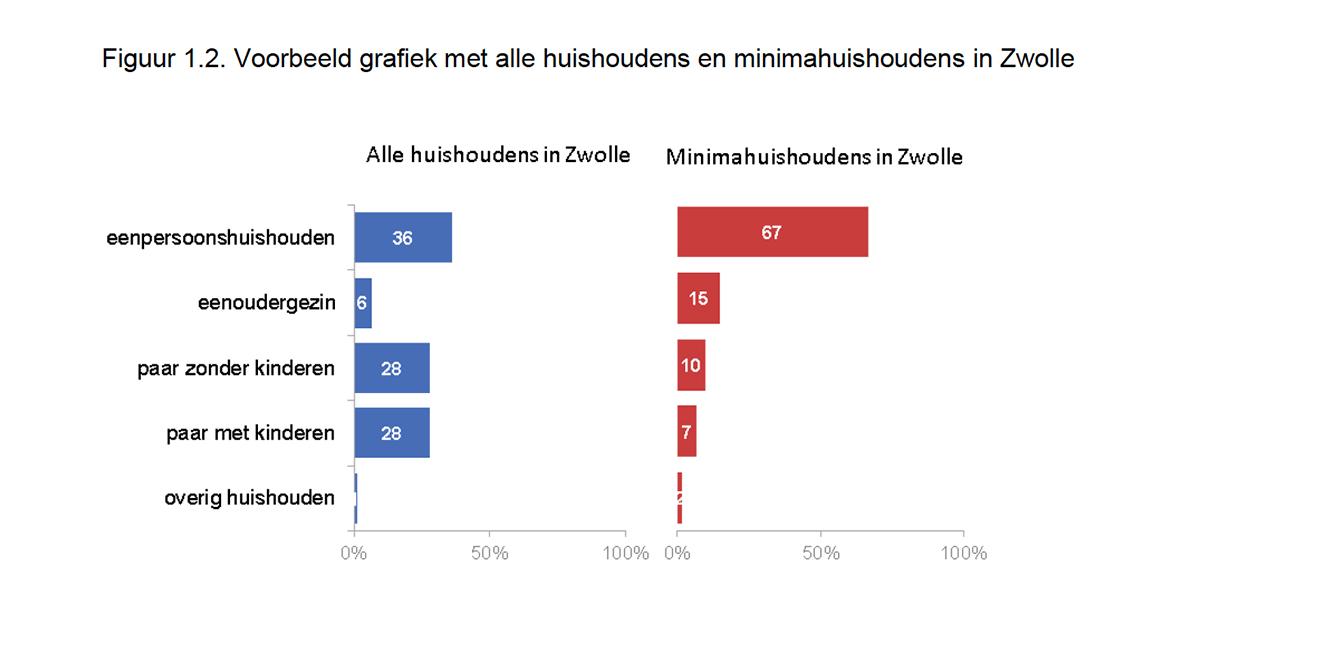 Armoede Zwolle
